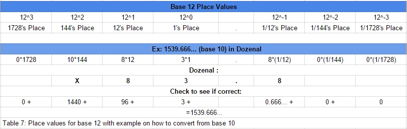 Place Value Chart Colbro