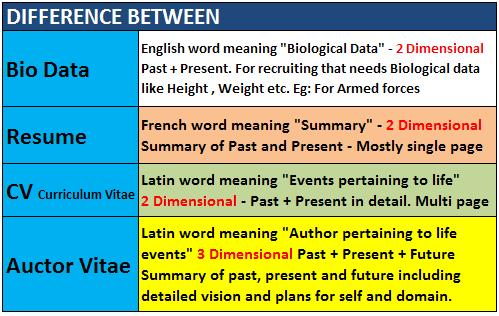 FileDifference between Bio data, Resume, Curriculum Vitae, Auctor