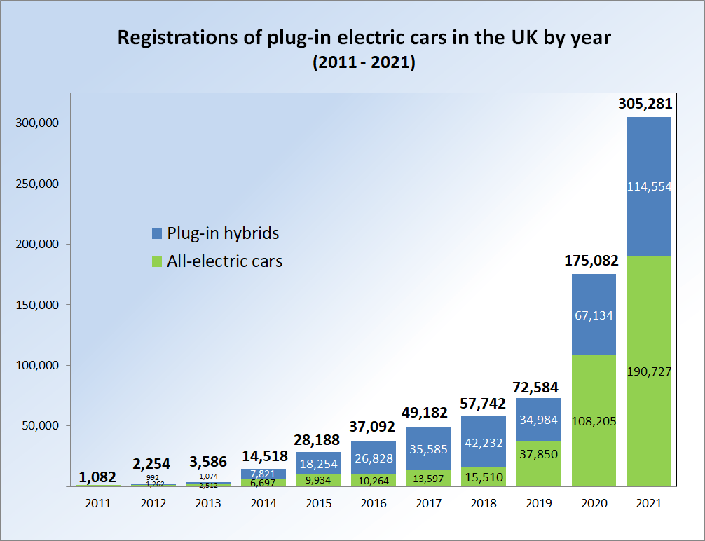 Electric Car Battery Lease Plug In Electric Vehicles In The United Kingdom Wikipedia