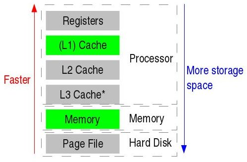 FileMemory hierarchy diagramjpg - Wikimedia Commons