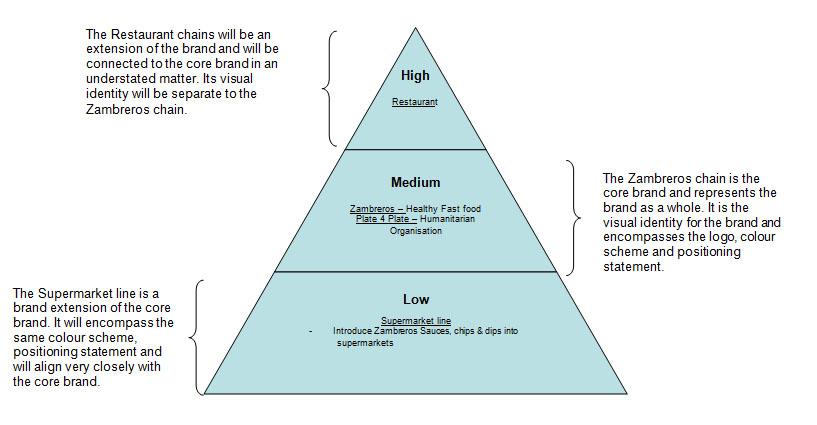 FileBrand Hierarchy diagramjpg - Wikimedia Commons