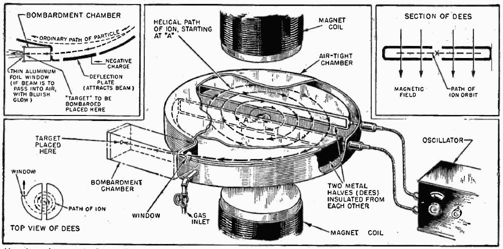 particle accelerator diagram
