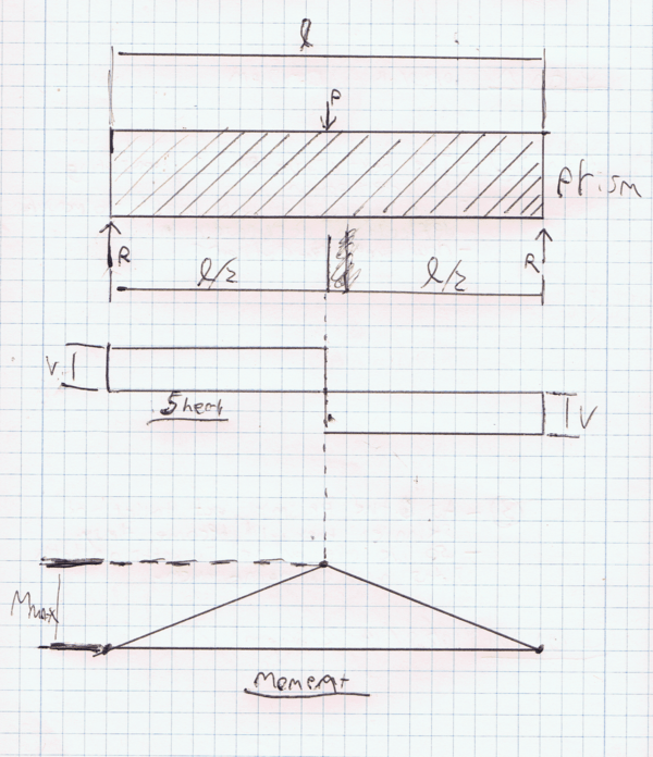shear and moment diagrams calculations