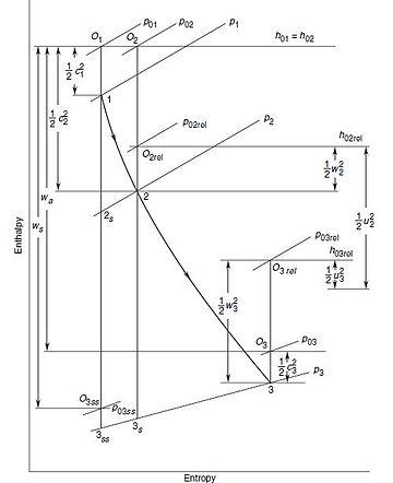Radial turbine - Wikipedia