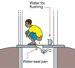 Pour flush toilet - squatting pan with water seal (schematic)