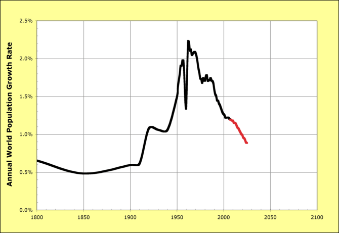 English: A chart of world population growth ra...