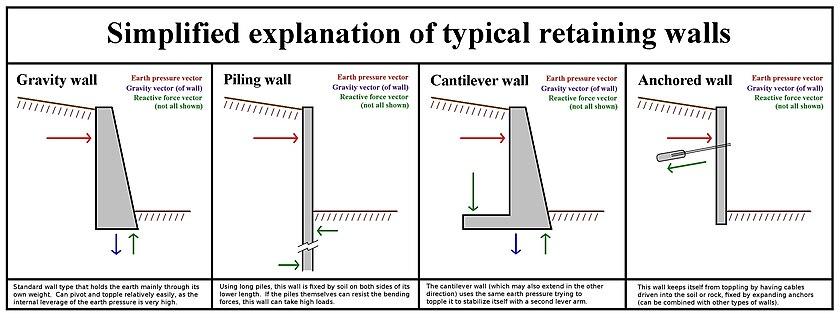Retaining wall - Wikipedia
