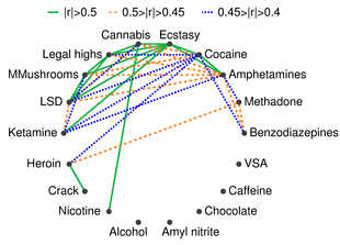 Substance Abuse Wikipedia