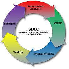 The Business Analysis Process 8 Steps To Being An Introduction To Software Engineeringprocesslife Cycle