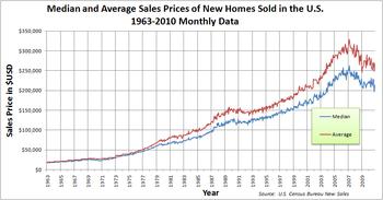 Precio de la vivienda - Wikipedia, la enciclopedia libre