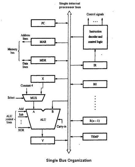 Microarchitecture - Wikipedia