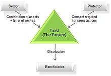 Trustee - Wikipedia