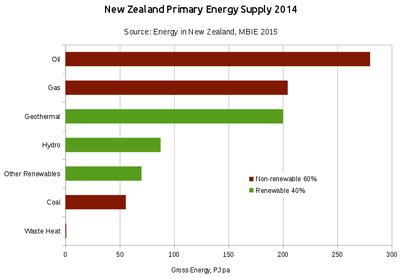 Energy In New Zealand Wikipedia
