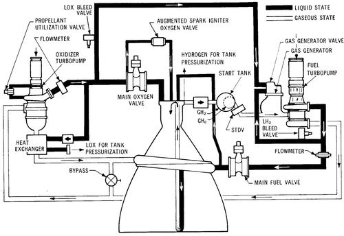 merlin Schema moteur