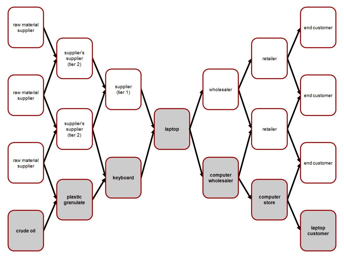 Supply Chain Wikipedia