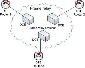 Isdn Wiring Diagram Frame Relay Wikipedia