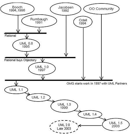 Object-modeling language - Wikipedia