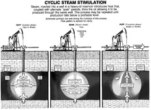 Steam Injection Oil Industry Wikipedia