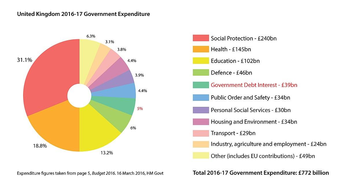 Government spending in the United Kingdom - Wikipedia