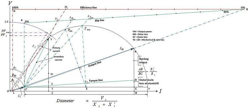 Circle diagram - Wikipedia
