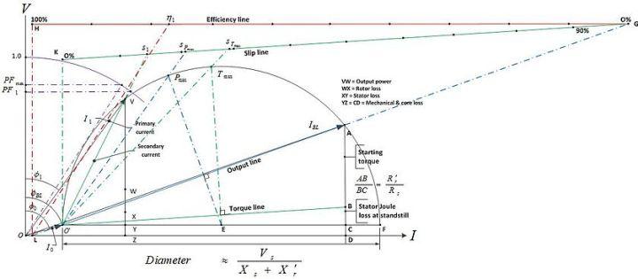 Torque slip characteristics of induction motor wiki caferacersjpg circle diagram wikipedia ccuart Choice Image