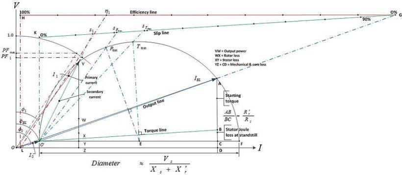 Circle diagram induction motor kakamozza circle diagram wikipedia ccuart Image collections