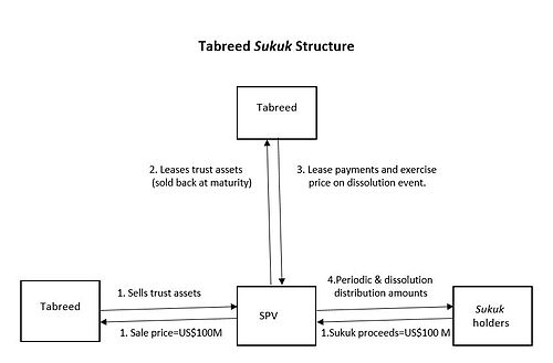 Sukuk - Wikipedia - private car sale contract payments