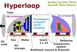 Force Diagram Ion Engine Hyperloop Wikip 233 Dia
