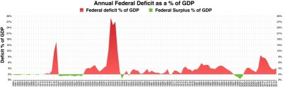 File:Annual Federal Deficit as a percent of GDP.pdf - Wikipedia