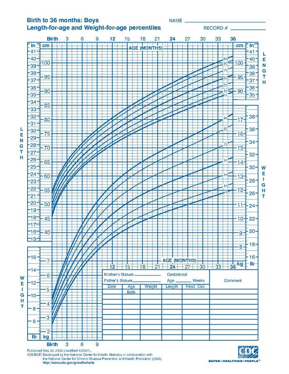 FileCDC growth chart boys birth to 36 mths cj41c017pdf - Wikimedia