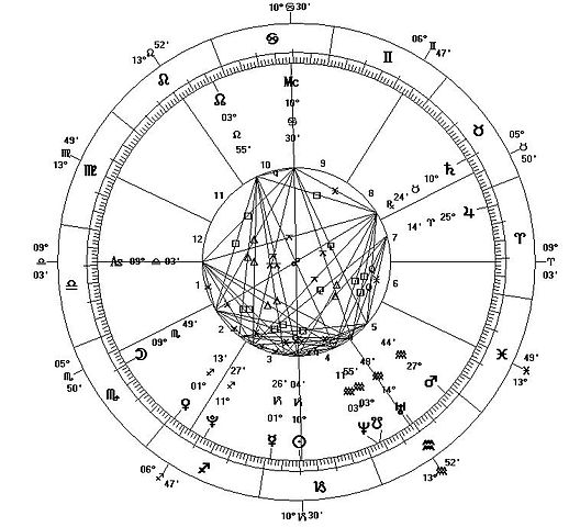 FileAstrological Chart - New MillenniumJPG - Wikimedia Commons