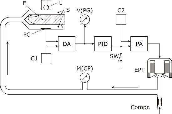 closed loop amplifier block diagram