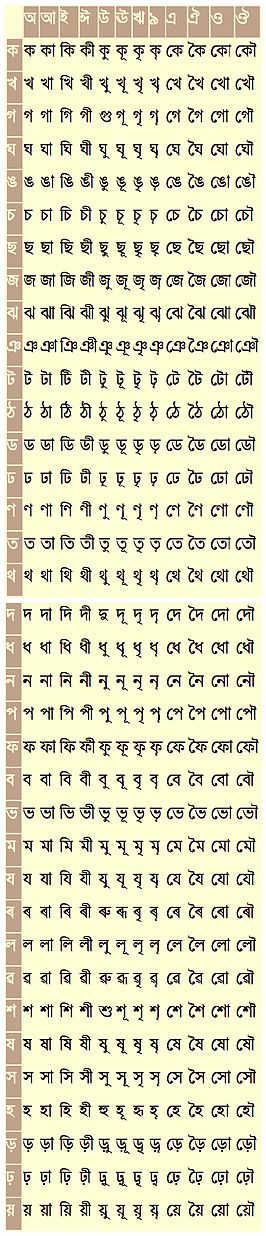 Assamese alphabet - Wikipedia - sanskrit alphabet chart