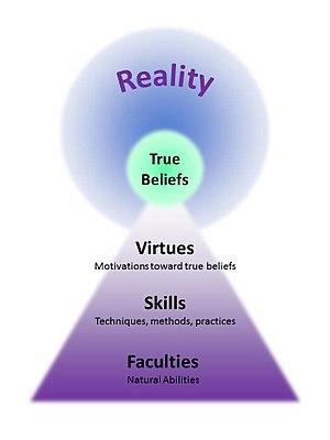 Seeking True Beliefs - Wikiversity