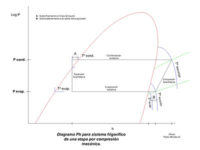 Diagrama Ph - Wikipedia, la enciclopedia libre