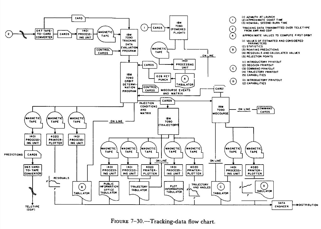 FileTracking-data flow chartjpg - Wikimedia Commons - Data Flow Chart