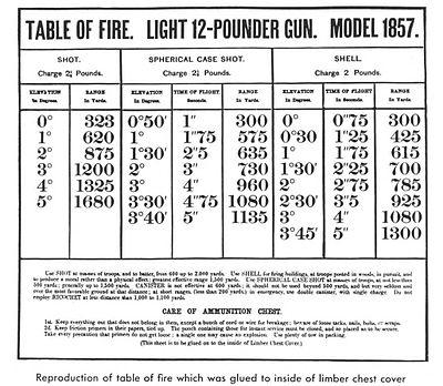 Armies in the American Civil War - Wikipedia