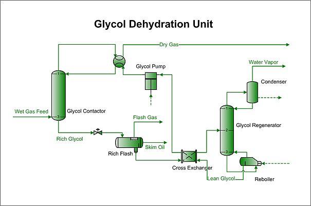Glycol dehydration - Wikipedia