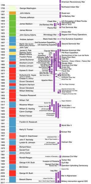 FileUS presidents timeline and wars they startedpdf - Wikipedia