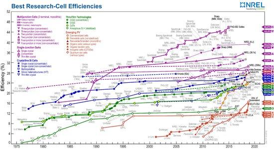 Solar cell - Wikipedia