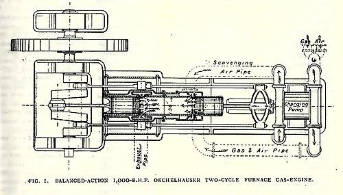 Opposed-piston engine - Wikipedia