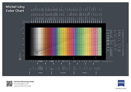Polarized light microscopy - Wikiwand