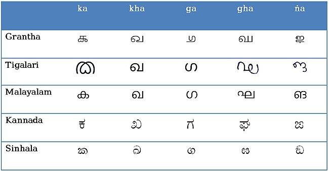 Tigalari script Revolvy