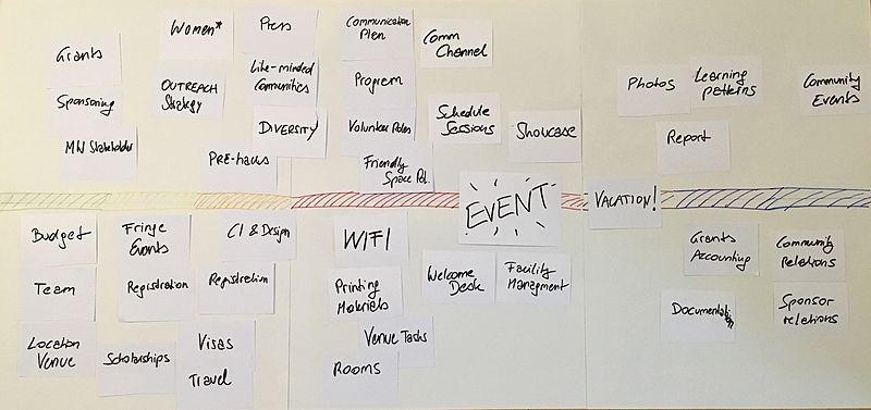 Hackathons/Timeline - MediaWiki