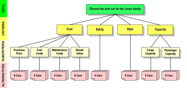 Analytic Hierarchy Process Car Example Wikipedia