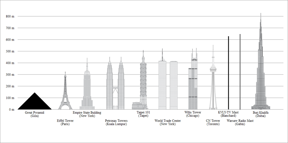 List Of Tallest Freestanding Structures Wikipedia
