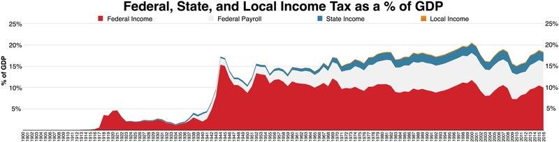 Income tax in the United States - Wikipedia