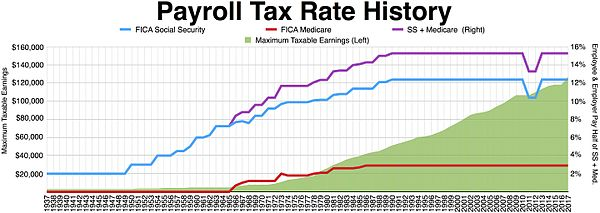History of taxation in the United States - Wikipedia
