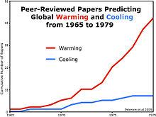 Global Cooling Wikipedia