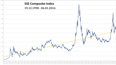 SSE Composite Index - Wikipedia